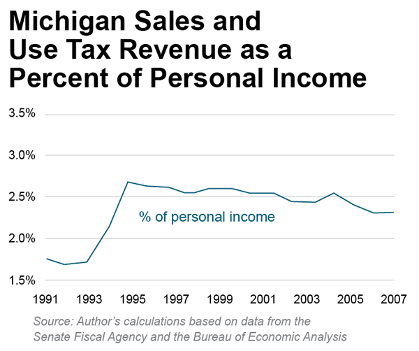"Images from ""Michigan Service Tax Defended by Phantom Facts"""