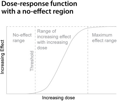 Dose-response function with a no-effect region - click to enlarge