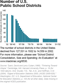 Number of U.S.  Public School Districts