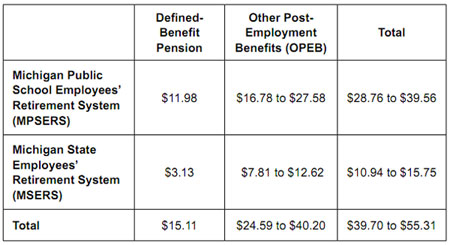 Graphic 1: Unfunded Liabilities of MPSERS and MSERS Pension and Retiree Medical Benefits (Billions of Dollars) - click to enlarge