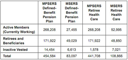 Graphic 2: MPSERS and MSERS Members by Type as of Sept. 30, 2009 - click to enlarge