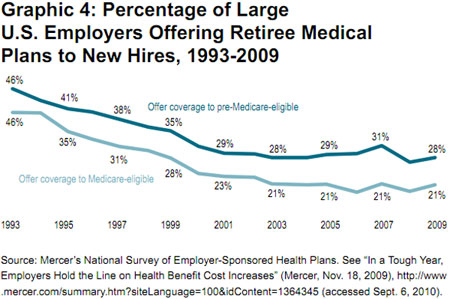 Graphic 4: Graphic 4: Percentage of Large U.S. Employers Offering Retiree Medical Plans to New Hires, 1993-2009 - click to enlarge