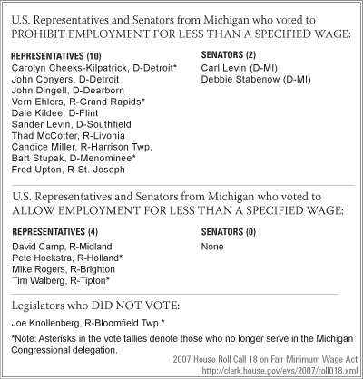 U.S. Representatives and Senators from Michigan who voted to PROHIBIT EMPLOYMENT FOR LESS THAN A SPECIFIED WAGE - click to enlarge