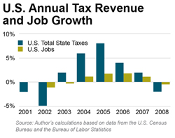 U.S. Annual Tax Revenue and Job Growth