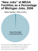 """New Jobs"" at MEGA Facilities as a Percentage of Michigan Jobs, 2006"