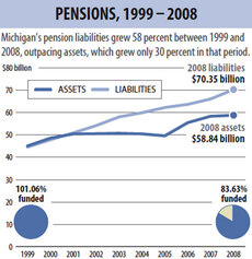 Michigan pension chart