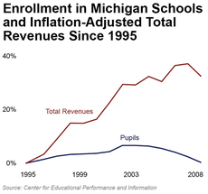 Enrollment in Michigan Schools  and Inflation-Adjusted Total  Revenues Since 1995