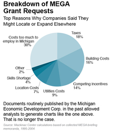 Breakdown of MEGA  Grant Requests