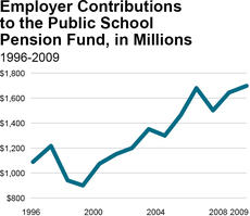 Employer Contributions  to the Public School Pension Fund