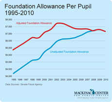 Foundation Allowance Per Pupil 1995-2010