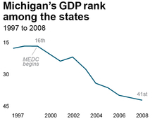 Michigan's GDP Rank chart