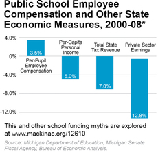 Public School Employee Compensation and Other State Economic Measures, 2000-08