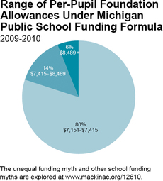 Range of Per-Pupil Foundation Allowances Under Michigan Public School Funding Formula
