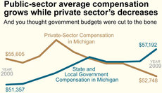 Public-sector average compensation grows while private sector's decreases