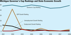 Michigan Governor's Cup Rankings and State Economic Growth