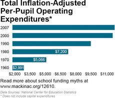 Total Inflation-Adjusted  Per-Pupil Operating Expenditures
