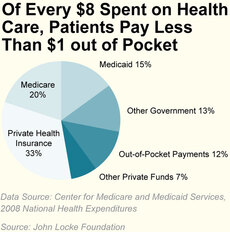National health expenditures chart