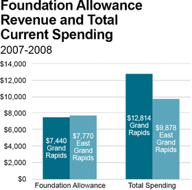 Foundation Allowance  Revenue and Total Current Spending