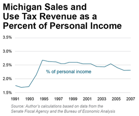 Michigan Sales and  Use Tax Revenue as a  Percent of Personal Income