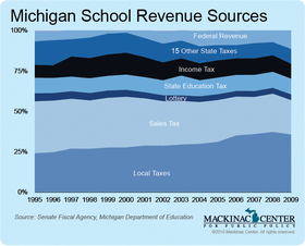 Michigan School Revenue Sources