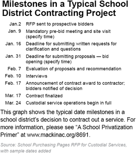 Milestones in a Typical School District Contracting Project