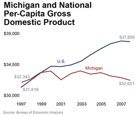 Michigan and National  Per-Capita Gross Domestic Product