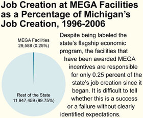 Job Creation at MEGA Facilities