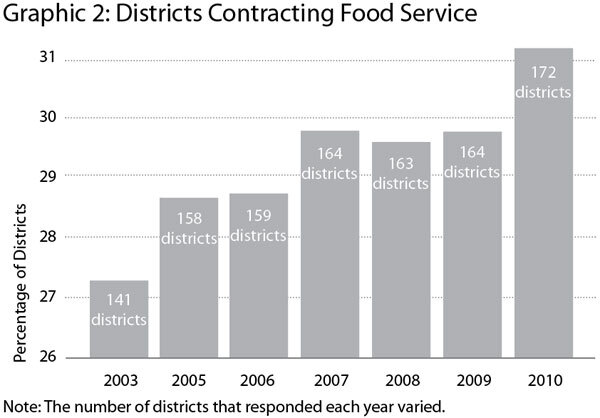 Graphic 2: Districts Contracting Food Service - click to enlarge