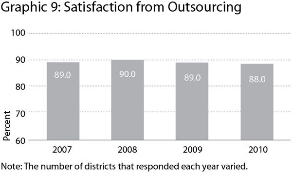 Graphic 5: Satisfaction from Outsourcing - click to enlarge