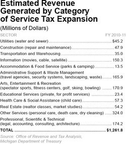 Estimated Revenue Generated by Category of Service Tax Expansion