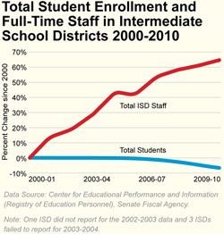 Total Student Enrollment and Full-Time Staff in Intermediate School Districts 2000-2010
