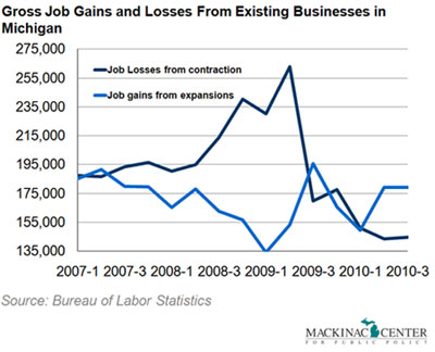 Gross Job Gains and Losses From Existing Businesses in Michigan - click to enlarge