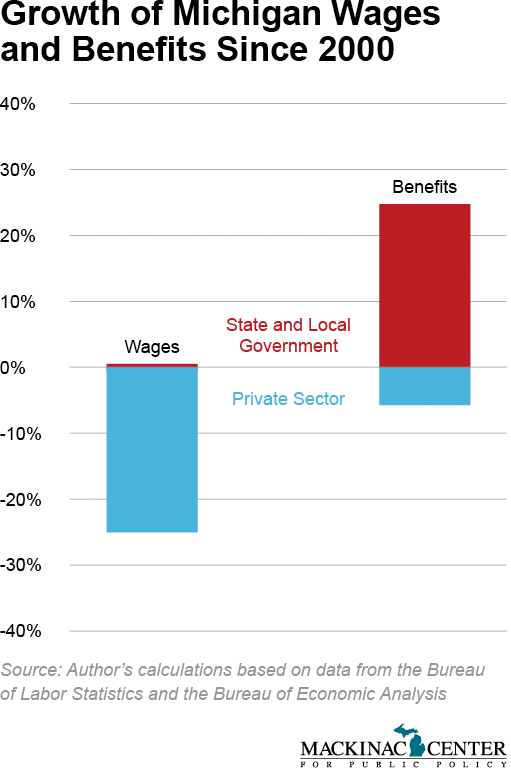 Growth of Michigan Wages and Benefits Since 2000