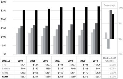 Graphic 15: School District General Administration