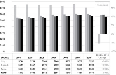 Graphic 17: School District School Administration