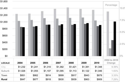Graphic 19: School District Operations and Maintenance
