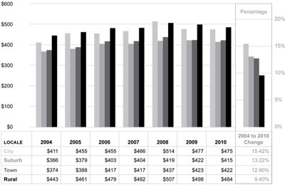 Graphic 21: School District Student Transportation Expenditures per Pupil by Locale Group, Michigan, Fiscal Years 2004-2010 - click to enlarge