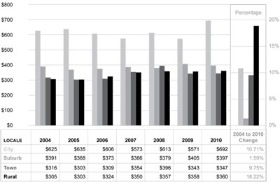 Graphic 23: School District Other Support Services