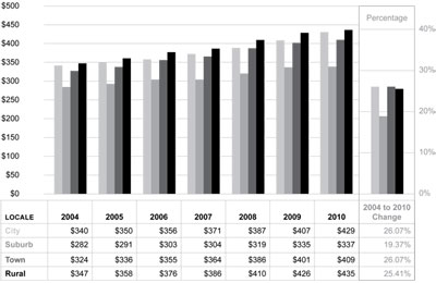Graphic 27: School District Food Services Expenditures per