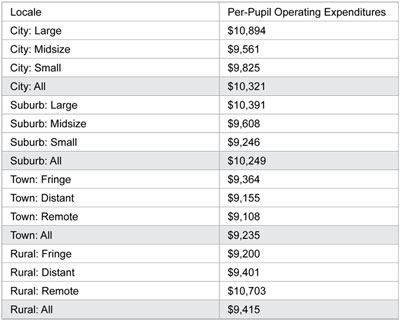Graphic 2: Operating Expenditures per Pupil by Locale Subgroup, United States, Fiscal 2008 - click to enlarge