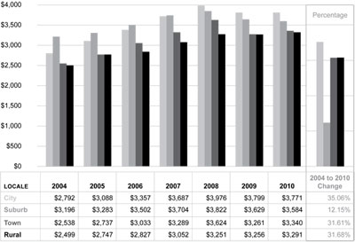 Graphic 4: School District Revenue per Pupil From Local