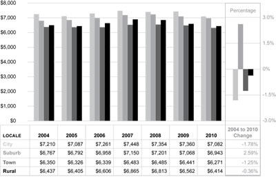 Graphic 5: School District Revenue per Pupil From State