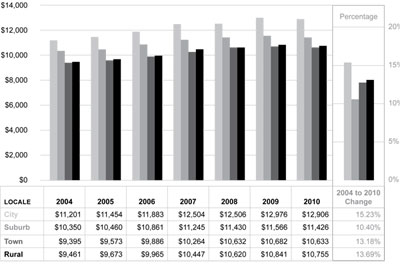 Graphic 7: School District Total Revenue per Pupil From All Sources by Locale Group, Michigan, Fiscal Years 2004-2010 - click to enlarge