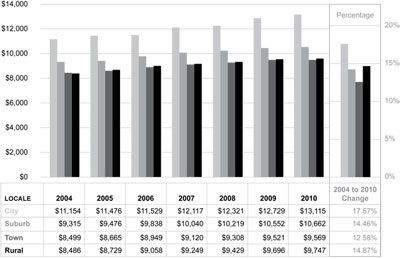 Graphic 8: School District Operating Expenditures per Pupil