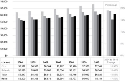 Graphic 9: School District Instruction Expenditures per Pupil by Locale Group, Michigan, Fiscal Years 2004-2010 - click to enlarge