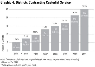 Graphic 4: Districts Contracting Custodial Service  - click to enlarge