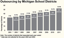 Outsourcing by Michigan School Districts