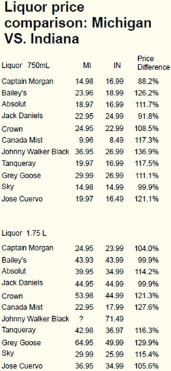 Liquor price comparison: Michigan vs. Indiana