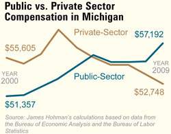 Public v. Private Sector Compensation in Michigan