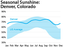 Seasonal Sunshine: Denver, Colorado